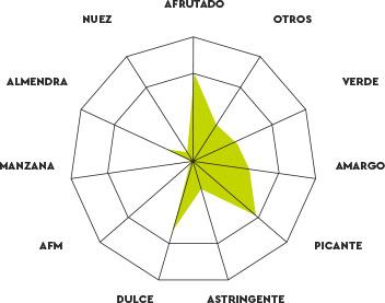 Perfil cata aceite arbequina